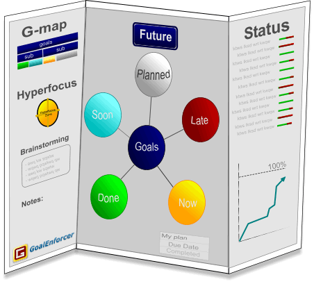 GoalEnforcer Visual Goal Setting Software Map